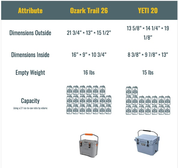 comparing ozark trail coolers vs yeti 20