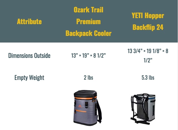 ozark trail coolers vs yeti hopper