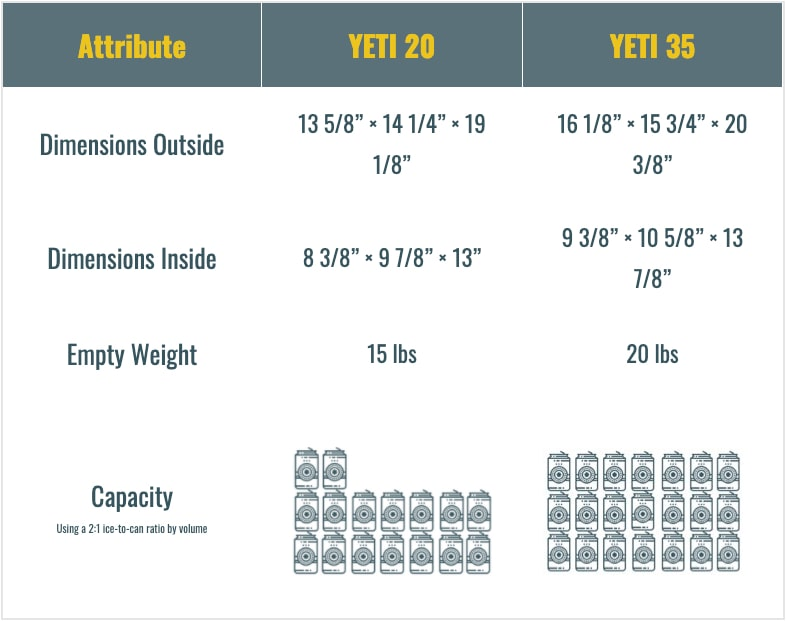 yeti 20 vs 35 comparison