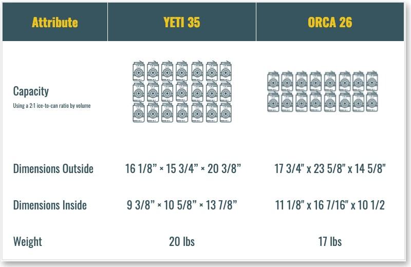 YETI 35 vs Orca 26