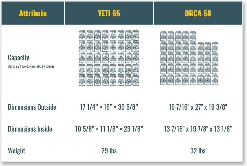 YETI 65 vs Orca 60