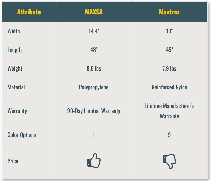 maxsa vs naxtrax