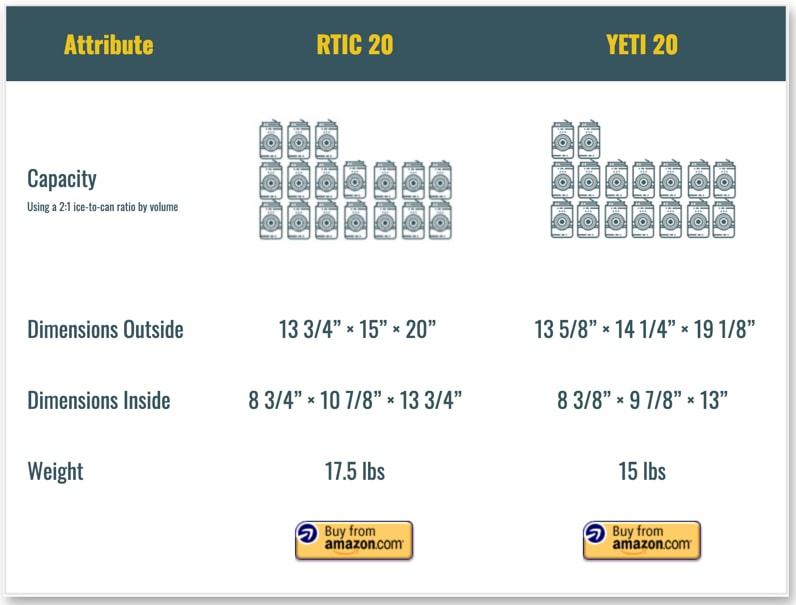 RTIC 20 vs YETI 20 comparison